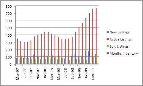 1Q2008 Chart